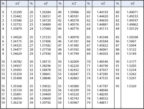 Refractometer Data book-Refractive index and Brix | ATAGO
