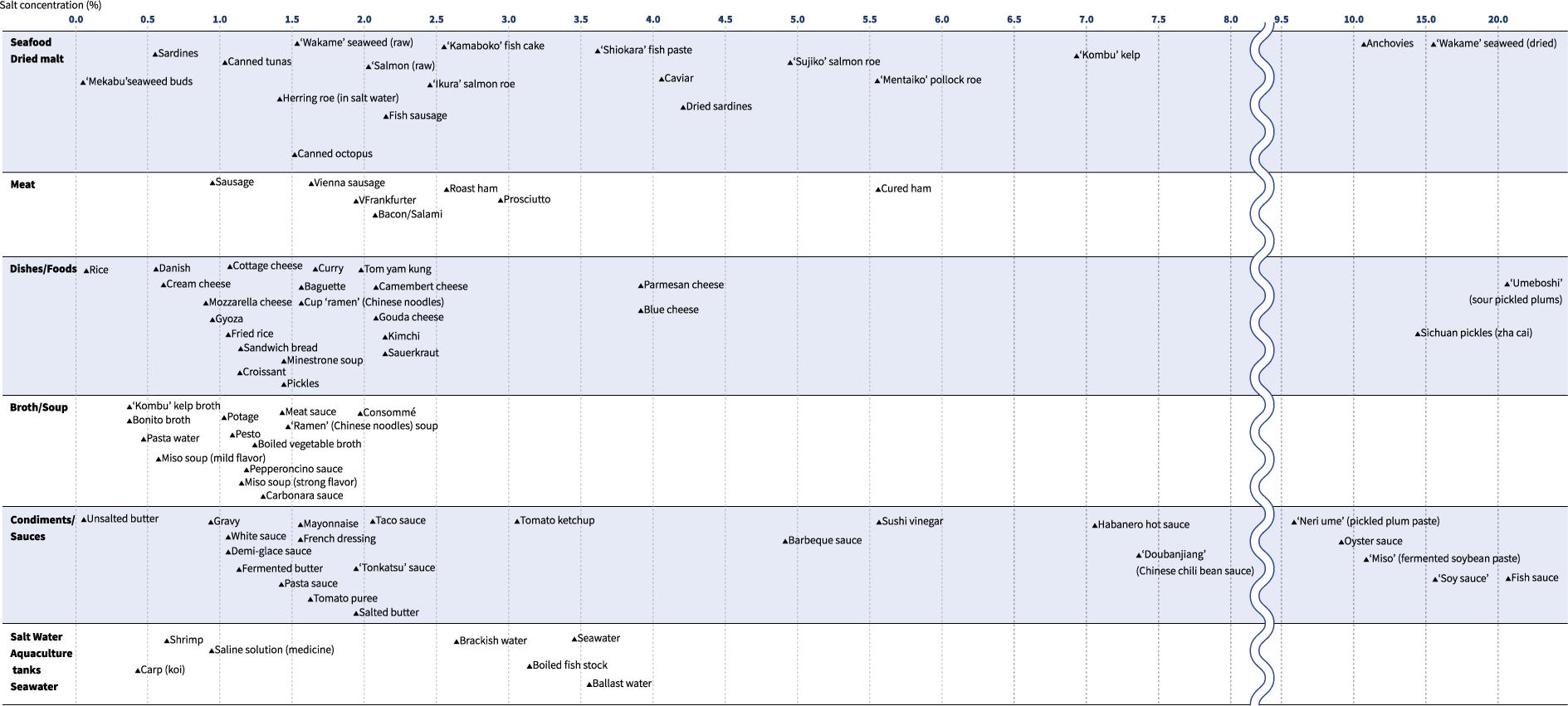 Compteurs de salinité Recueil de données-Tableau de données