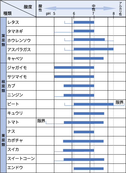 データブック pH計-土壌とpH 株式会社アタゴ   ATAGO CO.,LTD.